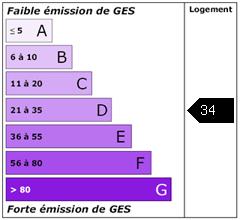 Emission de gaz à effet de serre : 34