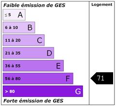 Emission de gaz à effet de serre : 71