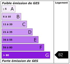 Emission de gaz à effet de serre : 82