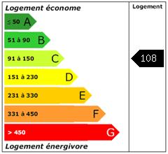 Consomation énergie : 108