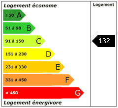 Consomation énergie : 132