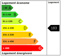 Consomation énergie : 183
