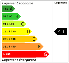 Consomation énergie : 211