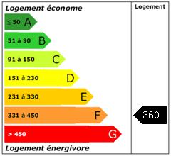 Consomation énergie : 360