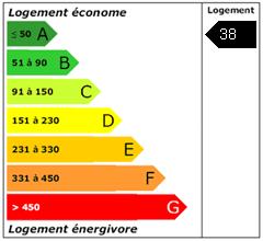 Consomation énergie : 38