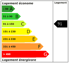 Consomation énergie : 91